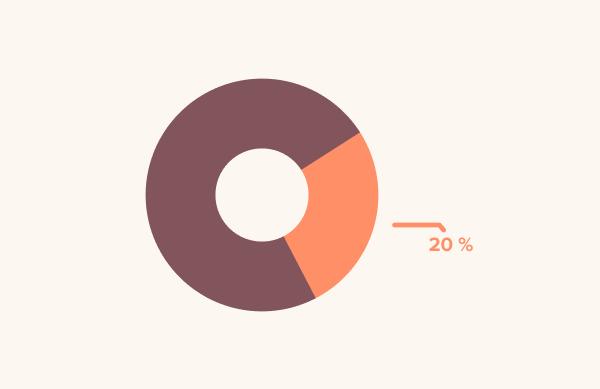 20% din echipa ta are probabil o greutate care îi limitează în activitatea lor zilnic